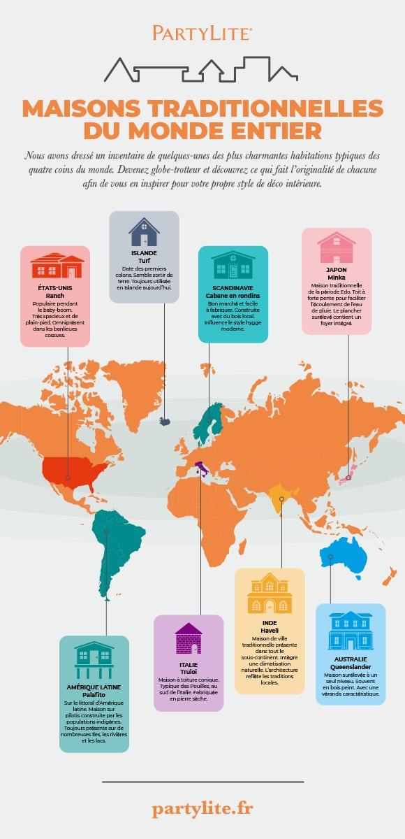 15 maisons traditionnelles du monde entier