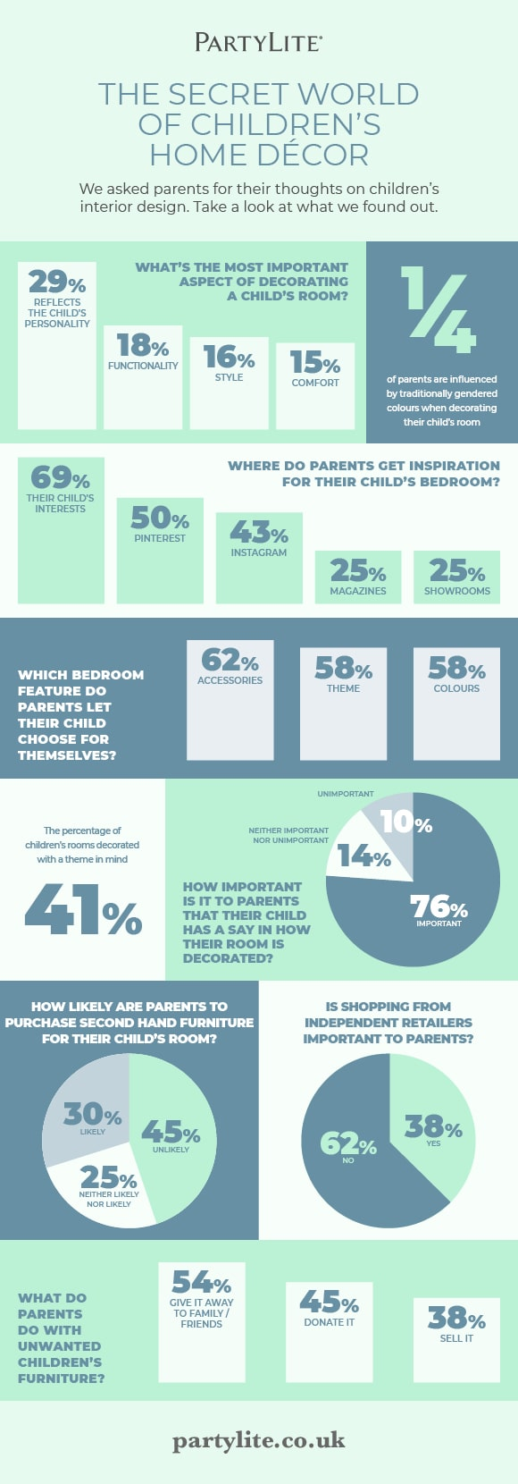 PartyLite infographic showing results of a parents survey on how they decorate their children's bedrooms